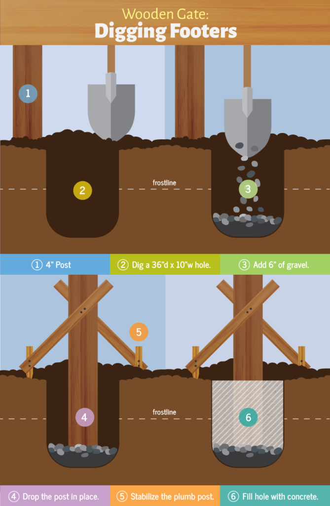How To Design And Build A Wooden Gate Illustrated Guide