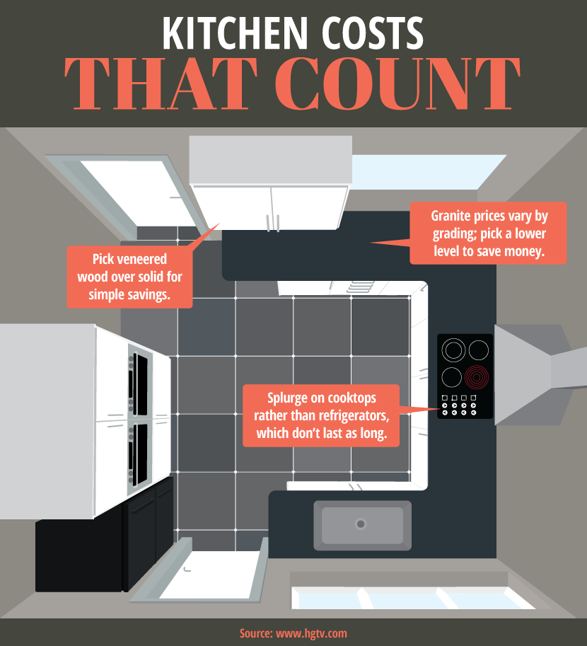 The Easiest Way To Renovate Your Kitchen: 6 Ways To Renovate Your Home And Actually Increase Value